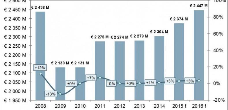 IPAF Report Reveals More Than 1.1 Million MEWPs in Worldwide Rental Fleet
